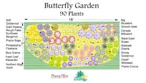 Small Picture 100 Garden Plans Zone 6 Garden Designs For Zone 6b Page 4