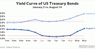 The Great Yield Curve Inversion Of 2019 Mother Jones