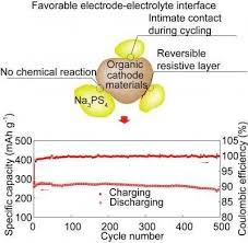 A Solid State Sodium Ion Battery Arrives Innovation Toronto