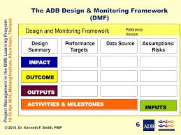 Adb Design Ppt Adbs Design Monitoring Framework Dmf Powerpoint