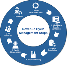 Revenue Cycle Management Flow Chart Revenue Cycle Management Rcm Is A Process