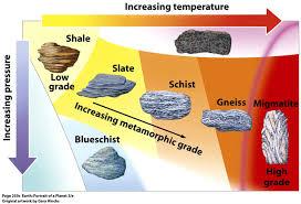 Metamorphic Rock Chart Gc6tyqm Zero To High Grade Over Thousands Of Years