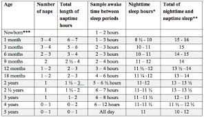 How Much Sleep Does My Child Need Chart Whats The Sufficient Sleep Hours For A 3 Year 12169