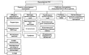 Реферат Общая характеристика и классификация программного  рабочие программы пользователя и ИС в целом