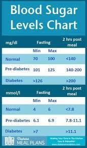 Diabetes Blood Sugar Levels Chart Printable In 2019