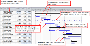 Download Gantt Chart Project Chart Rome Fontanacountryinn Com