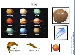 Active Anchor Chart Solar System