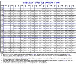 2009 Dod Pay Chart Us Military Pay Charts Army Air Force Navy Marines