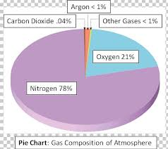 Nitrogen Chart Atmosphere Of Earth Pie Chart Nitrogen Gas Png Clipart