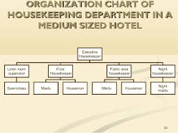 Housekeeping Department Functional Chart Unit 1 The Role Of Housekeeping In Hospitality Operations