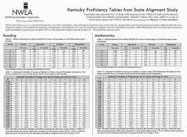 Nwea Score Chart 2018 14 Explanatory Maps Testing Scores Chart 2019