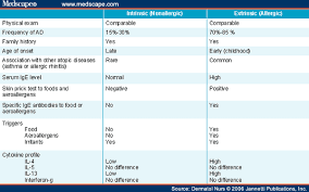Topical Corticosteroid Potency Chart A Comprehensive Management Guide For Atopic Dermatitis