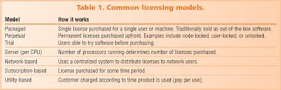 Software Licensing Model Table 1 From Software Licensing Models Whats Out There