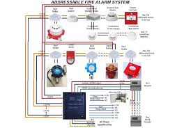fire security project fire alarm elevator shunt trip wiring diagram at Elevator Fire Alarm System Diagram