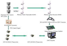 iris projects hardware implementation and evaluation of real hardware block diagram of wireless video tracking system