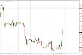 Crude Oil Price Forecast October 6 2017 Technical Analysis