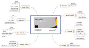 Asiana Award Chart Asiana Club Reward Flying