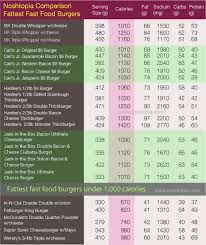 Jack In The Box Calories Chart Noshtopia Chart Fattest Fast Food Burgers That Contain