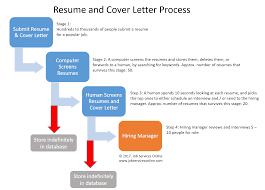 Our Mission Affordable Resume Services Job Services Online
