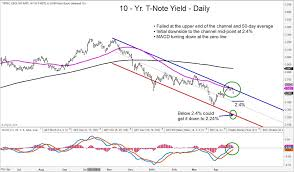 10 Yr T Note Chart 10 Year Treasury Yield At Key Juncture Whats Next See
