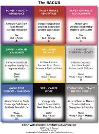 Bedroom Bagua Chart Feng Shui Q A What Is The Right Way To Use The Bagua Map