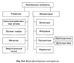 Реферат Фьючерсные контракты и их классификация com  Фьючерсные контракты и их классификация
