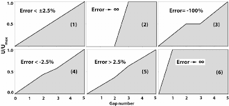 Grading System Chart Troubleshooting Chart For Express Identification Of Faults