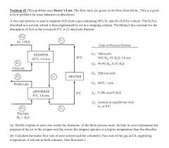 Gas Flow Rate Chart Solved Problem 2 This Problem Uses Henrys Law The Flo