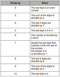 Divisibility Rules Chart Is That Remainder Of One Correct Perkins Elearning