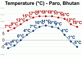 Bhutan Temperature Chart Paro Bhutan Detailed Climate Information And Monthly