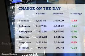 Stock Chart Thai Set Drops Ahead Of Thai Raksa Chart Ruling