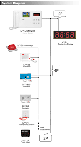 nurse call system wiring diagram electrical work wiring diagram \u2022 TekTone Pk152 Wiring-Diagram nurse call system fair value it solutions rh fairvalueit com telligence nurse call wiring diagram ip nurse call system wiring diagram
