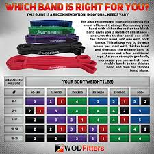 Resistance Bands Color Chart