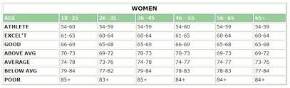 Average Resting Heart Rate Chart Why Resting Heart Rate Is Important For Health Female