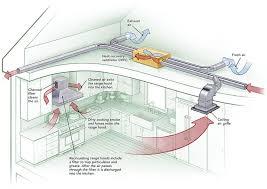 makeup air system. Beautiful Air Kitchen Ventilation System Design How To Provide Makeup Air For Range Hoods  Greenbuildingadvisor Best Designs Intended