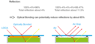 Image result for optical bonding
