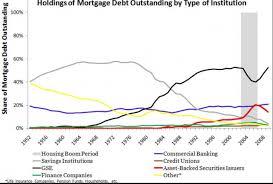 Usmortgage Calculator Macro Musings Blog The U S Mortgage Market Chart Edition Histo