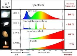 Light K Chart Light Bulb Spectrum Chart Realgf Co