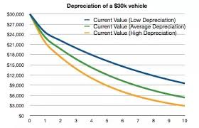 What Is The Optimal Time To Sell A Used Car In Good