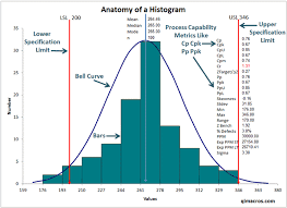 how to make a histogram in excel histograms in excel histogram maker for excel