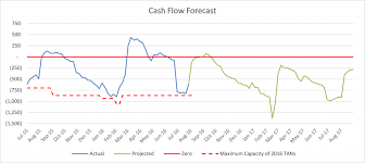 Cash Flow Charts Unique Cps Fy17 Bud Cps Fiscal Year 2017