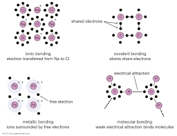 Chemical Bonding Definition And Examples Britannica