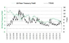 Cboe Cbot 10 Year U S Treasury Note Volatility Index Sup Sm