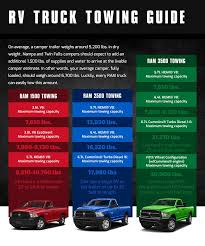 2013 Ram Towing Chart Rv Towing Guide Campers Tow Vehicles Ram Caldwell Id