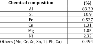 Aluminum Alloy Composition Chart Chemical Composition Of The Lm 13 Aluminium Alloy