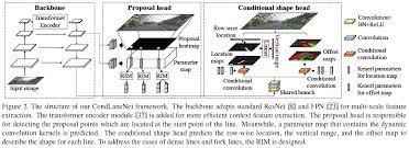 condlanenet cvpr 2021 for lane line