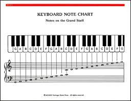 Chart Piano Piano Note And Chord Chart J W Pepper Sheet Music