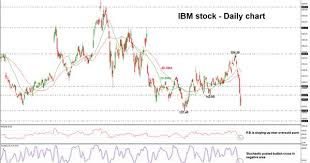 Ibm Stock Chart Technical Analysis Ibm The Long Term Sell Off In Play
