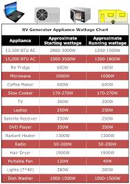 Best Rv Generator For The Money