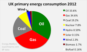 Uk Energy Sources Pie Chart Energy Resources Uk Energy Resources